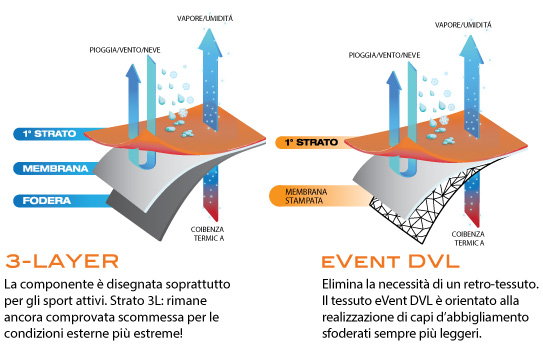 event DVL